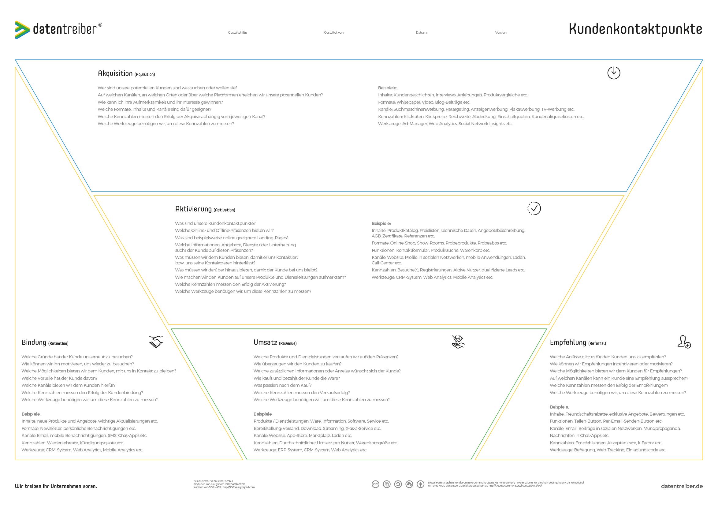 Datentreiber Kundenkontaktpunkte mit Beschreibung