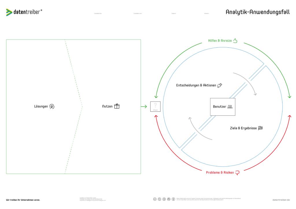 Analytik-Anwendungsfall Canvas
