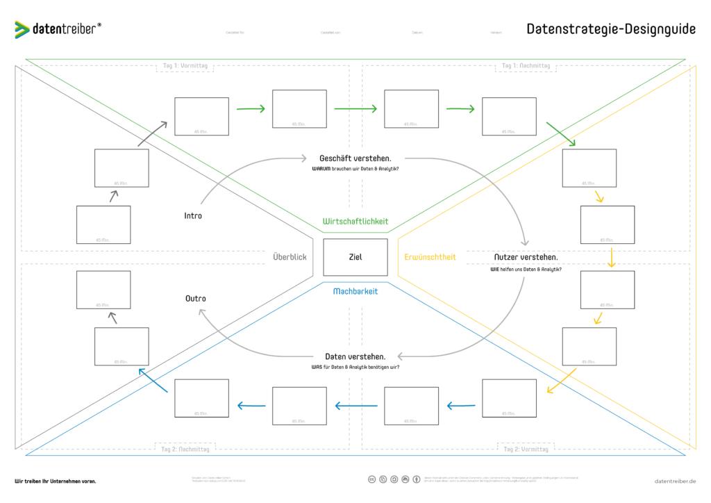 Datenstrategie-Designguide Canvas