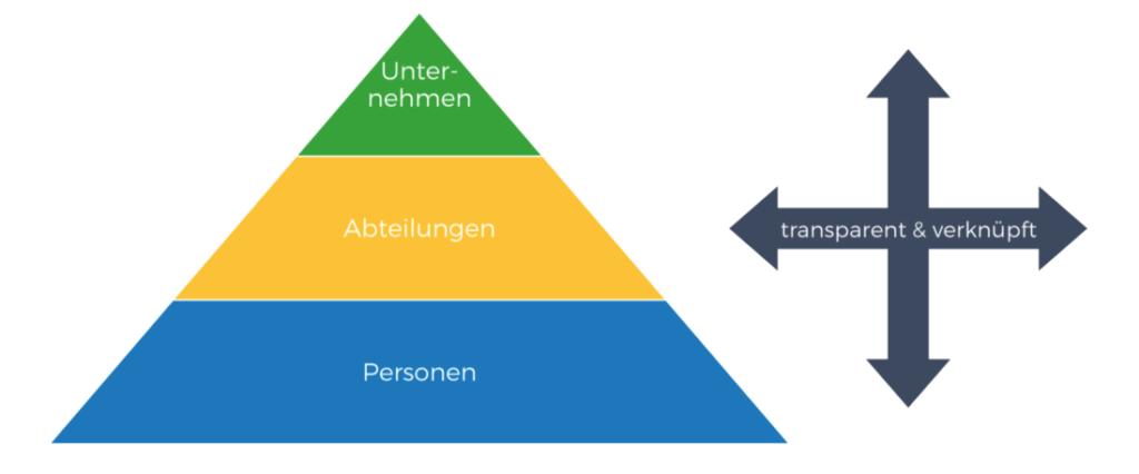 Unternehmen Ebenen Pyramide